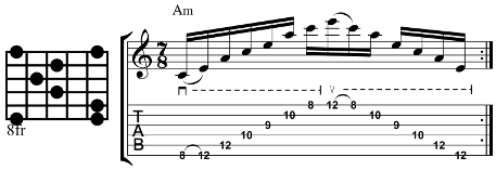 Minor Sweep Arpeggio First Inversion